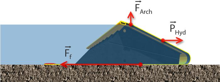 Принцип наводнения плотины ВОДОРОДНЫЕ силы
