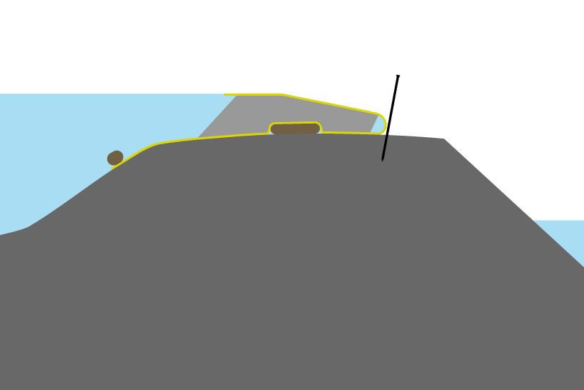 Размещение гибкой перемычки на пороге с широким гребнем. Балластировка передней кромки и мешка с песком под коффердамом для усиления сил трения.